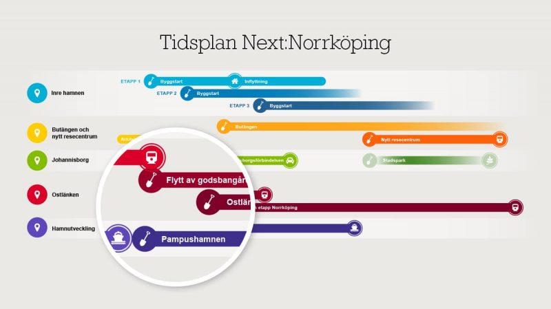 Tidslinje till Next:Norrköping