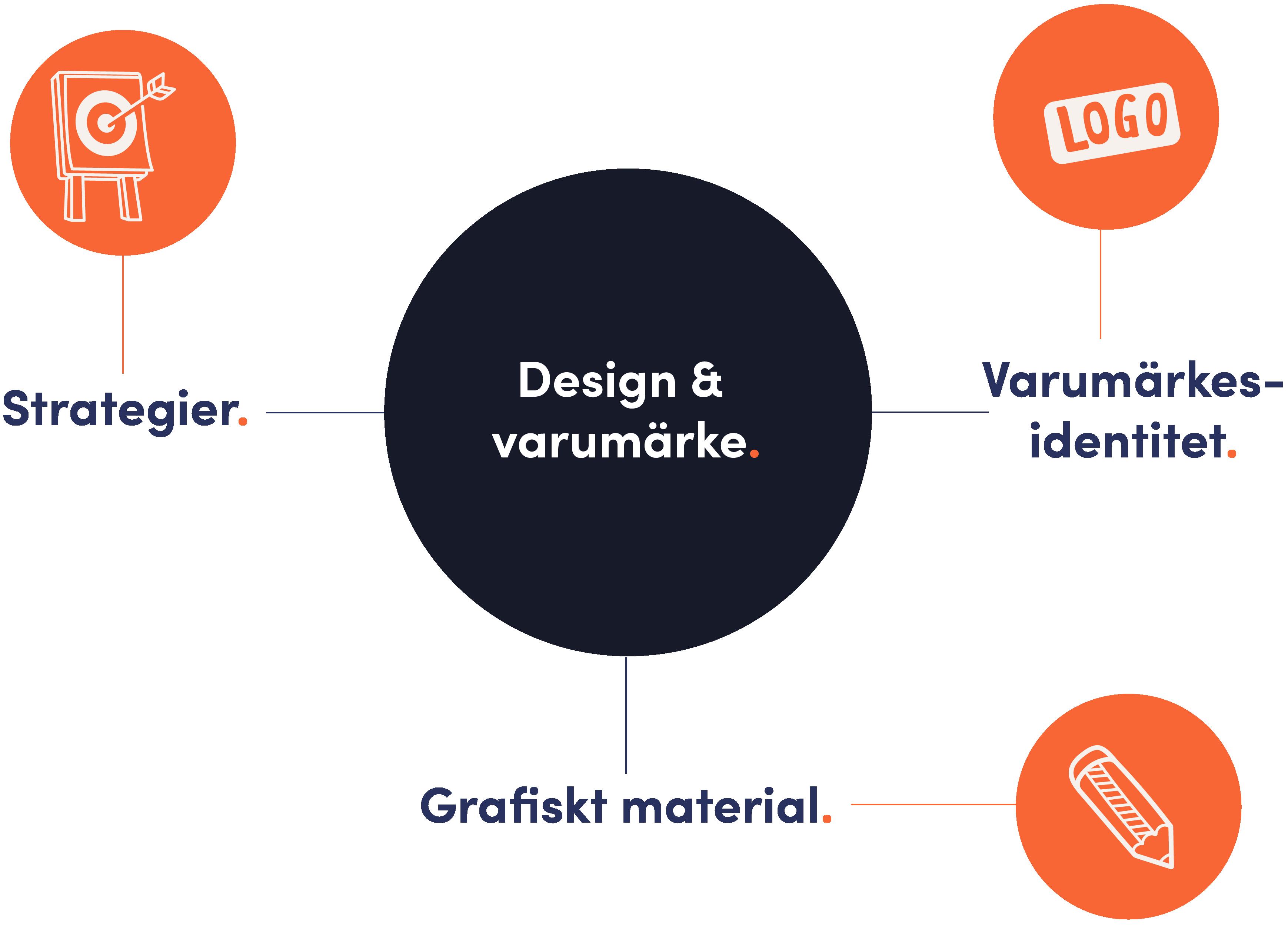 Webbyrå i Norrköping som jobbar med grafisk design och varumärkesidentiteter