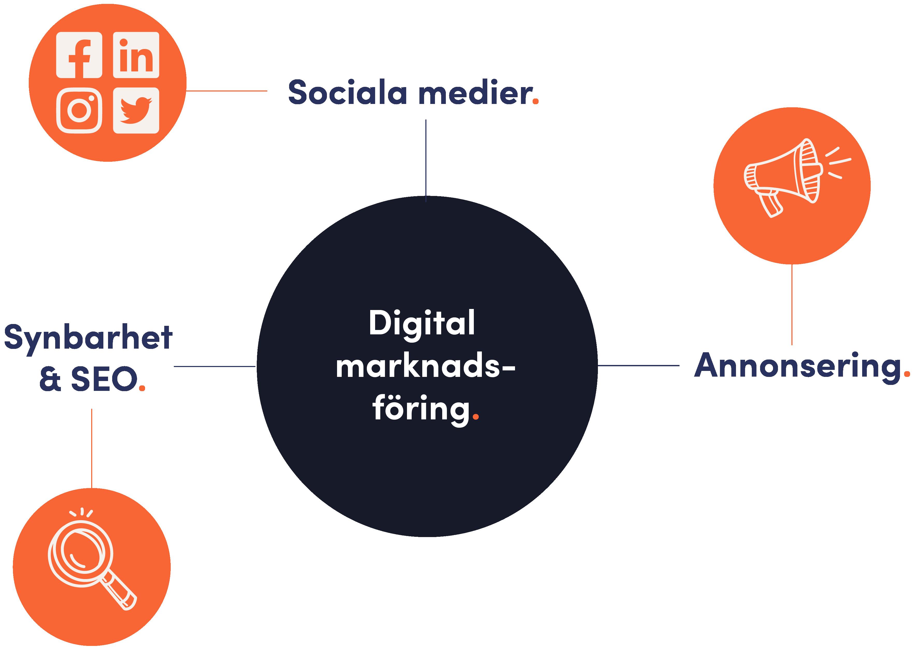 Webbyrå i Växjö som erbjuder digital marknadsföring: SEO, annonsering, sociala medier
